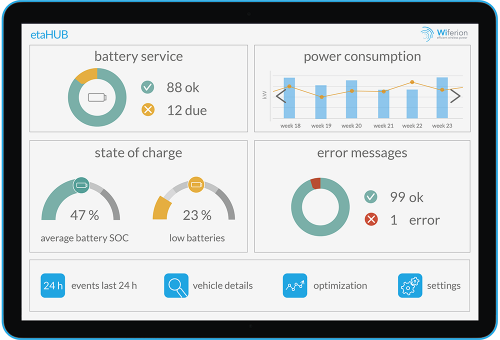 Energy Management Software / Energy Management Software for AGV & AMR - etaHUB