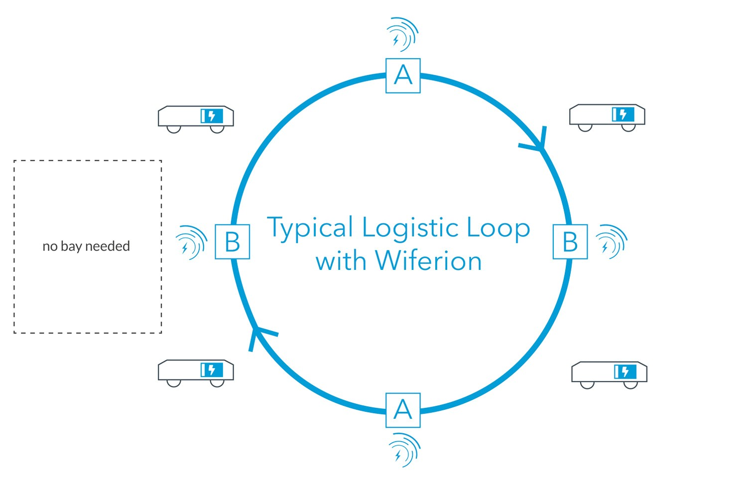 Logistic Loop with Wiferion in the e commerce - warehouse - intralogistic - inductive charging - agv - produktionslogistik - warehouse - automatisierte Routenzüge