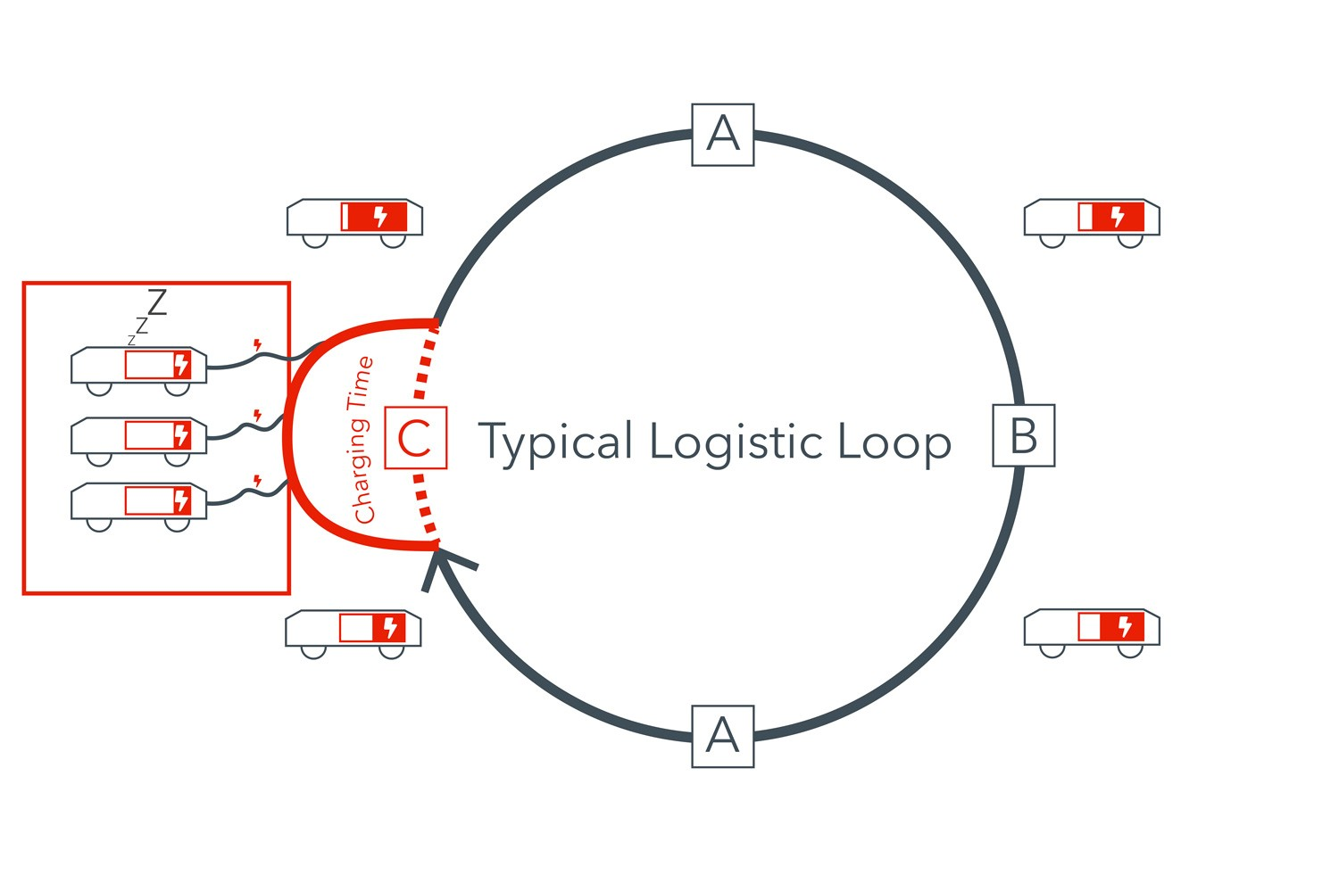 Logistic Loop without Wiferion in the e-commerce - warehouse - intralogistic - inductive charging - agv