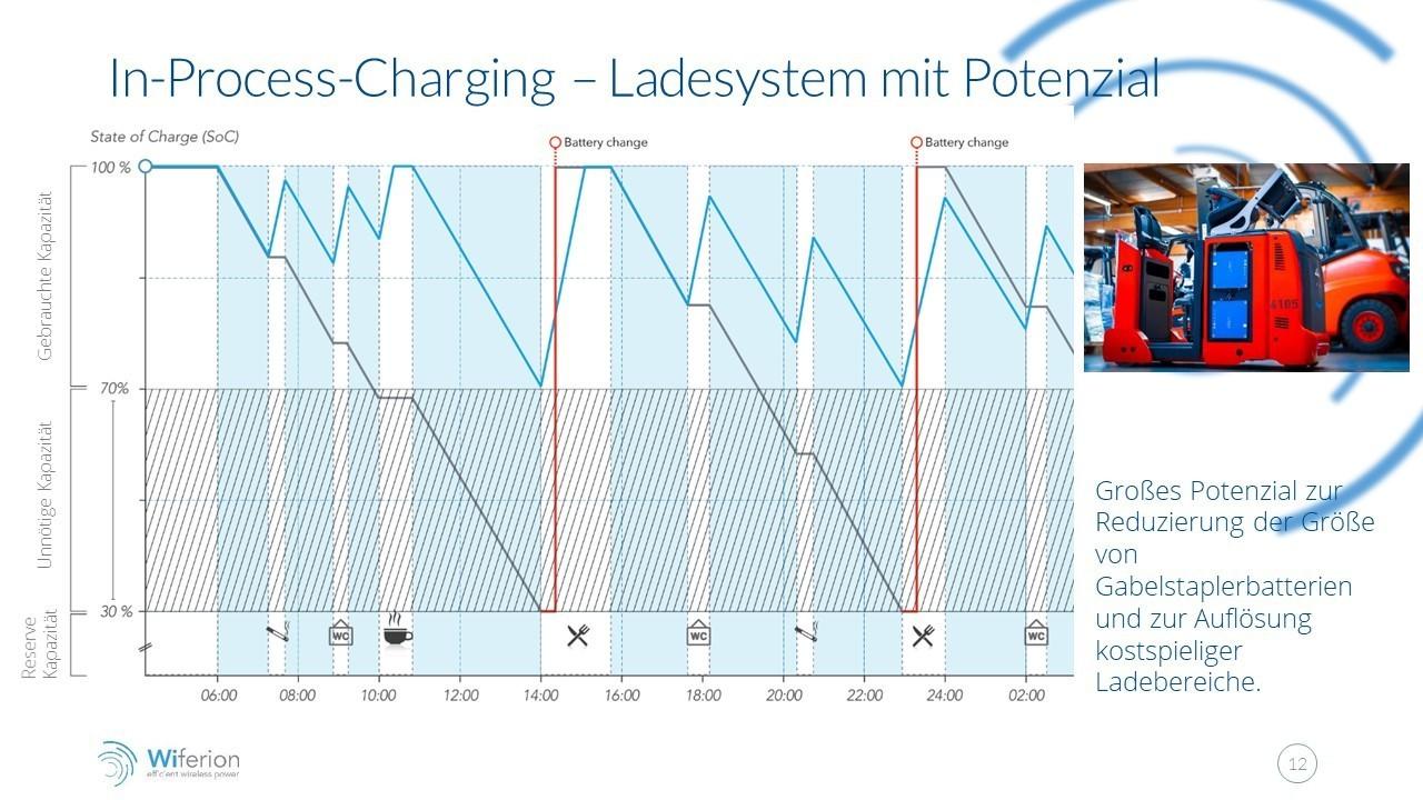 in-process-charging - Verfügbarkeit mit Ladesystem steigern