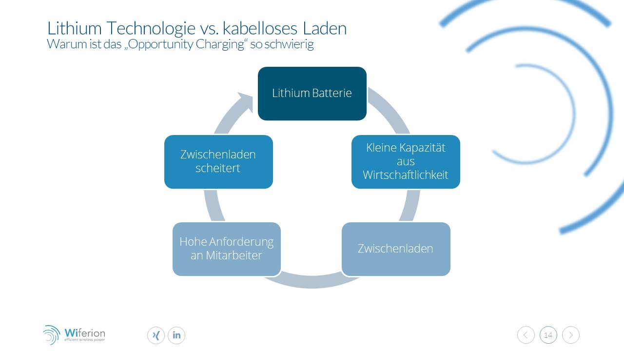 Lithium techology vs wireless charging