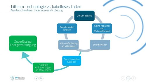 Lithium Technology vs inductive charging - reliable energy solution