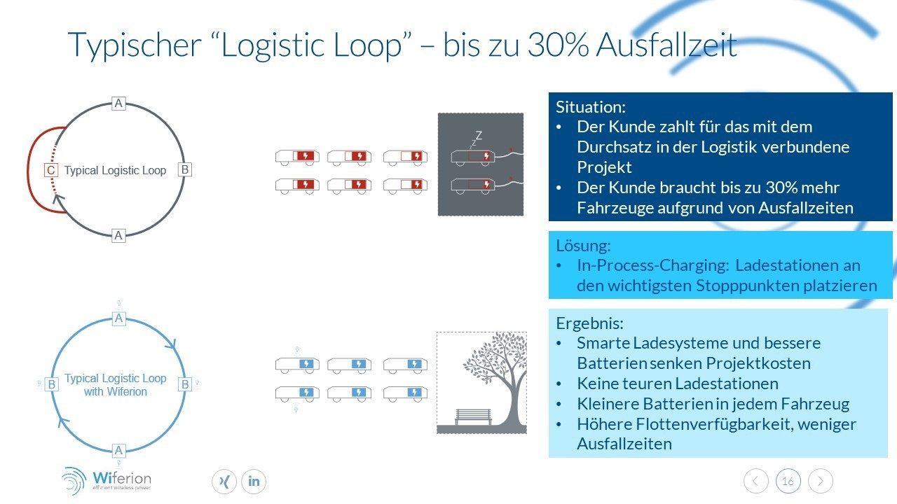 logistic loop - 30% reduced availability without wireless charging in process