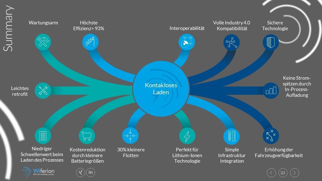 Vorteile des induktiven Ladens - Benefits of wirless charging