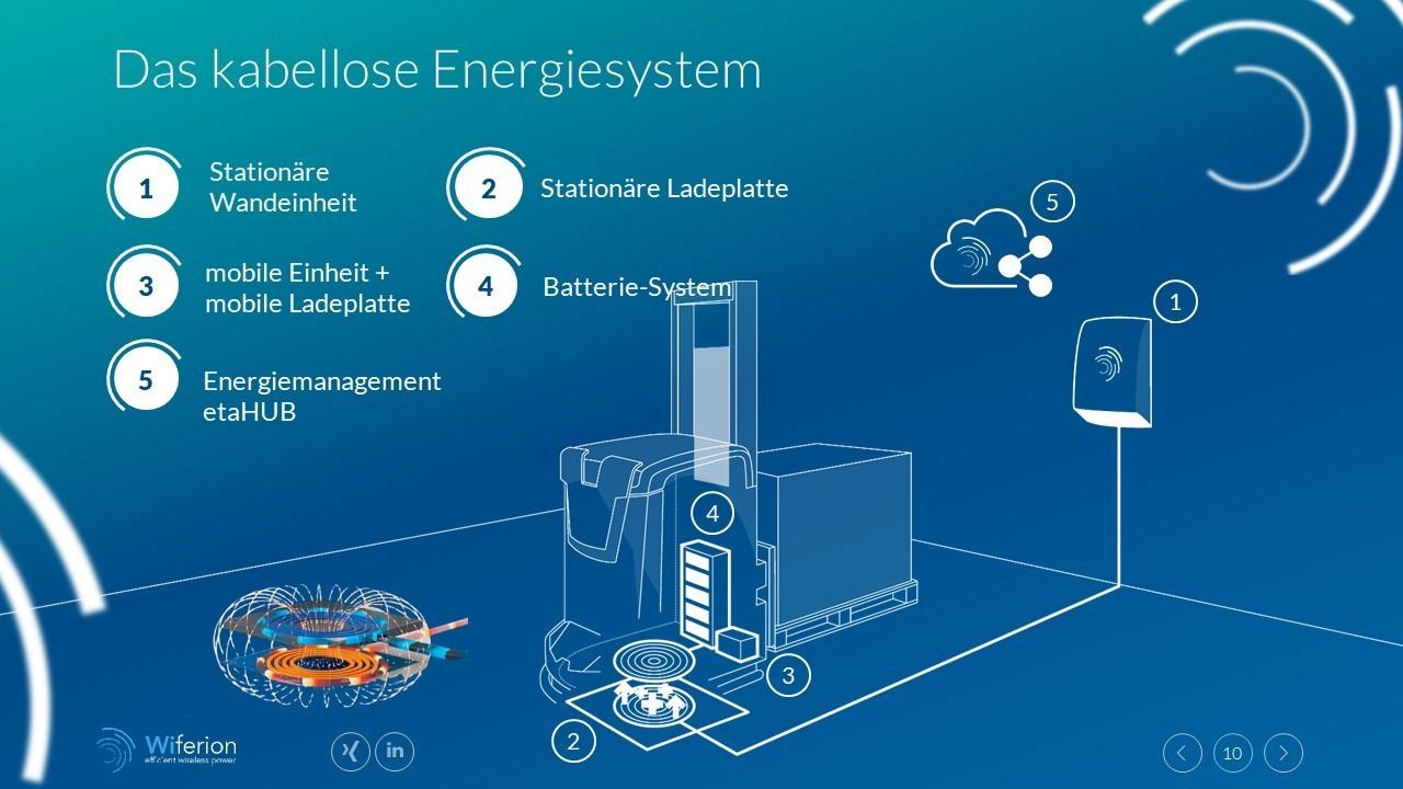 das kabellose Energiesystem - induktives Laden steigert Verfügbarkeit