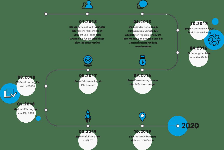 Wiferion Timeline - Über uns - Team