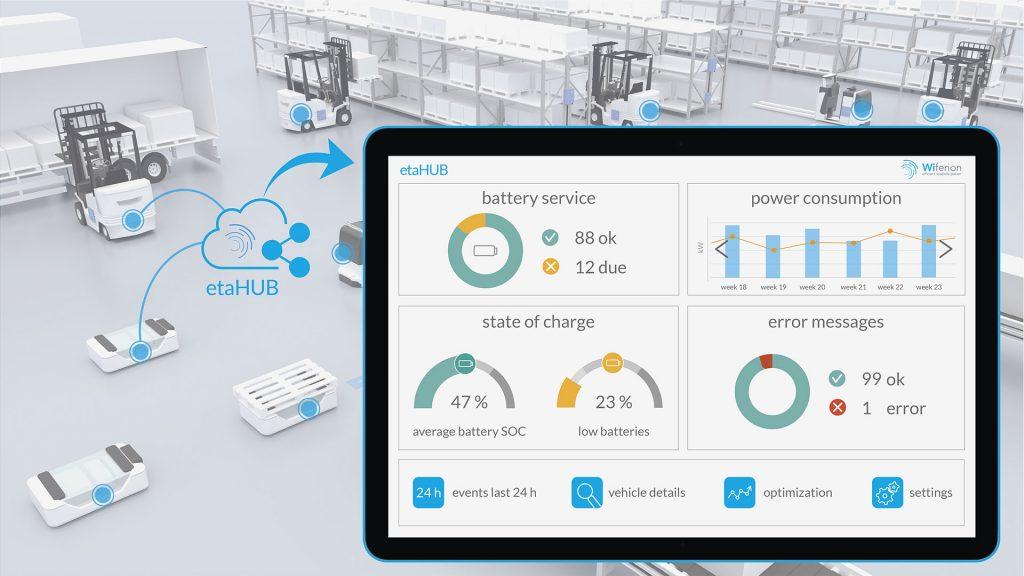 etaHUB Wiferion - EMS - Energymanagement System AGV